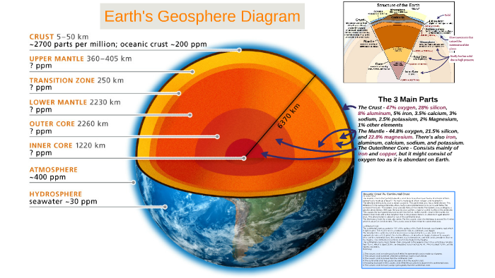 Earth U0026 39 S Geosphere Diagram By Tashu Gupta On Prezi