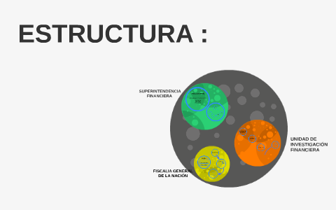 Mapa Mental Estructura By Luna Torres Jimenez On Prezi