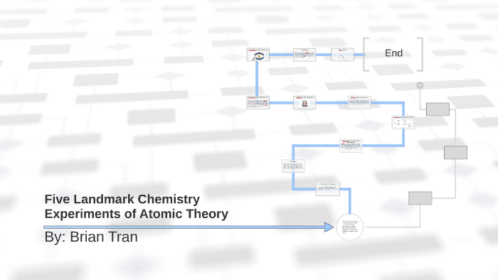 Five Landmark Chemistry Experiments of Atomic Theory by Brian Hoang