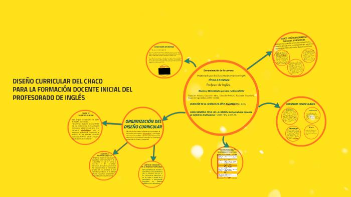 Diseño Curricular Chaco By Marisel Anali Gamecho On Prezi