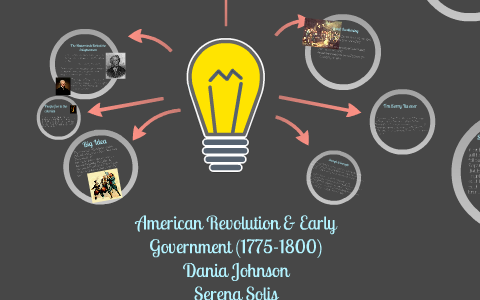 American Revolution and Early Government (1775-1800) by