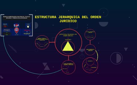 Estructura Jerarquica Del Orden Juridico By Robert Caicedo