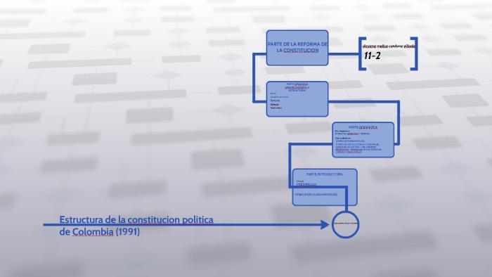 Estructura De La Constitucion Politica De Colombia 1991 By