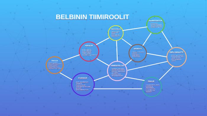 Belbinin Tiimiroolit