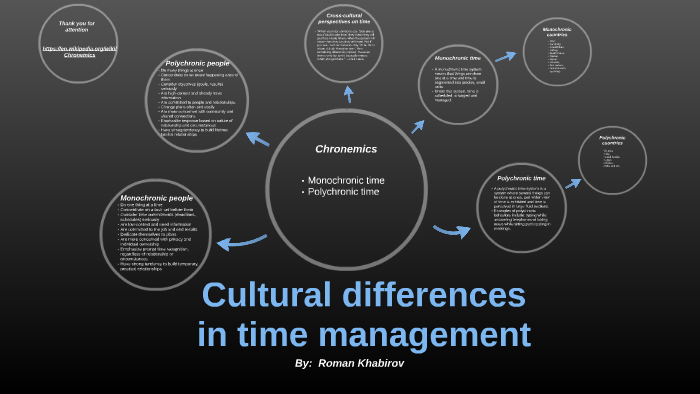 Cultural Differences In Time Management By Roman Khabirov It is one of several subcategories of the study of nonverbal communication. cultural differences in time management