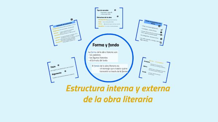 Estructura Interna Y Externa De La Obra Literaria By Prezi
