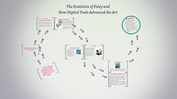 The Evolution of Foley and by Rebecca Abbitt on Prezi