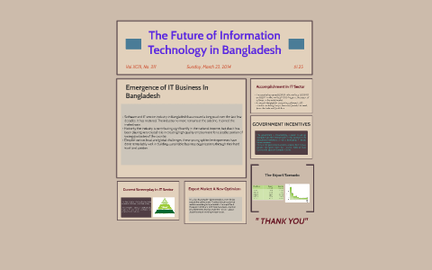 future information technology bangladesh
