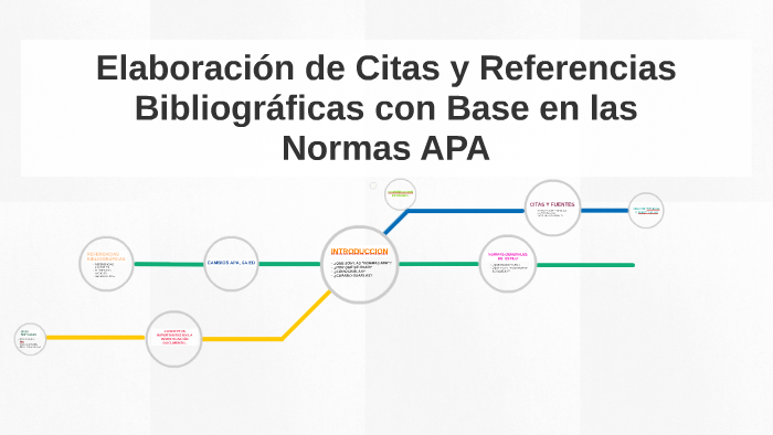 Elaboración De Citas Y Referencias By Calofina Baltecca On Prezi