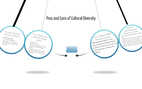 Pros and Cons of Cultural Diversity by Jessie Ketchum on Prezi