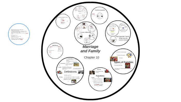 Ch 10 Marriage and Family by Michael McCamish on Prezi