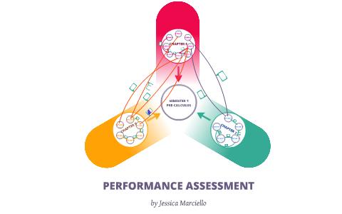 Pre-Calculus Performance Assessment by Jessica Marciello on Prezi