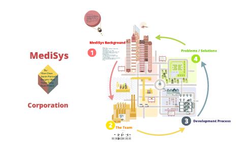 MediSys Corporation Case by Yilun Chen on Prezi