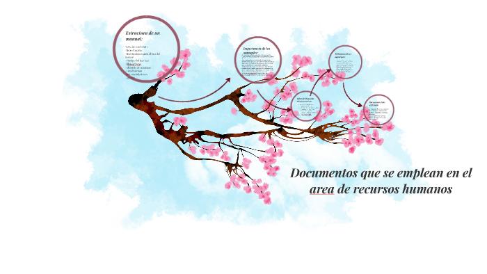 Documentos Que Se Emplean En El Area De Recursos Humanos By Nashieli Drg