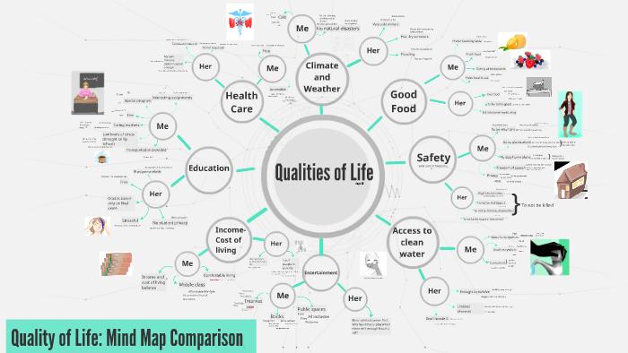 Ipo chart vs mind map