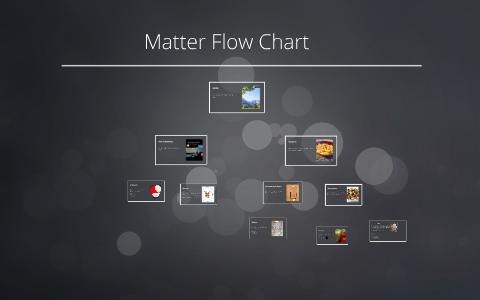 Matter Flow Chart By Kara Marquez On Prezi