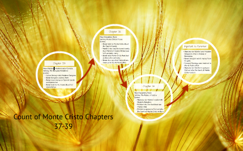 Count of Monte Cristo Chapters 37-39 by Carlee Martin on Prezi