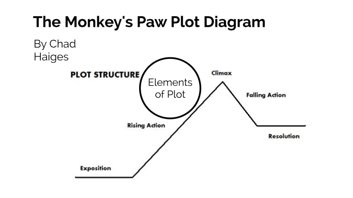 Monkeys Paw Plot Diagram By Chad Haiges Manual Guide