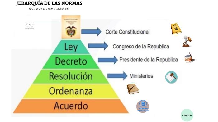 Estructura Jurídica Colombiana By Andres Valencia On Prezi Next
