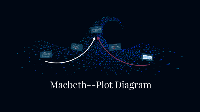 Macbeth-plot diagram by Sharra Lutjens on Prezi on the crucible plot map, beowulf plot map, legend plot map, antony and cleopatra plot map, romeo and juliet plot map, the giver plot map, 11 century scotland map, english plot map, hamlet plot map, 11th century scotland map, aida plot map, antigone plot map, plot flow map, othello plot map, the hunger games plot map, unbroken plot map, character mind map,