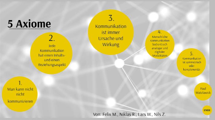Die Funf Axiome Von Paul Watzlawick Kommunikationsmodell