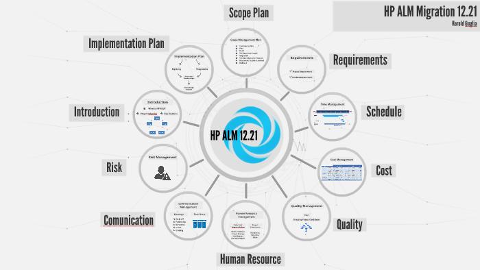 HP ALM Migration 12 21 by fabiola meignen on Prezi