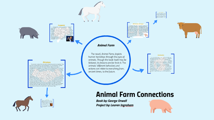 animal farm dialectical journal