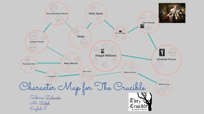 The Crucible Character Map by Sabrina Zalewksi on Prezi on the castle character map, once upon a time character map, english 10 curriculum map, a doll's house character map, taming of the shrew character map, hamlet character map, inherit the wind character map, titus andronicus character map, macbeth character map, king lear character map, a comedy of errors character map, romeo and juliet character map, tempest character map, twelfth night character map, anna karenina character map, importance of being earnest character map, othello character map, a visit from the goon squad character map, a raisin in the sun character map,