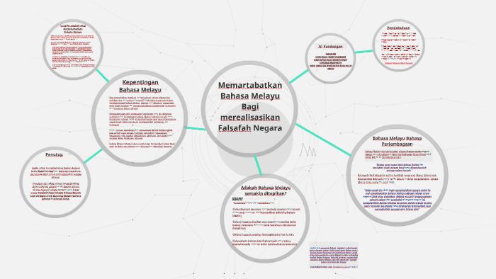 Memartabatkan Bahasa Melayu Bagi Merealisasikan Falsafah Neg By Inna Ibrahim
