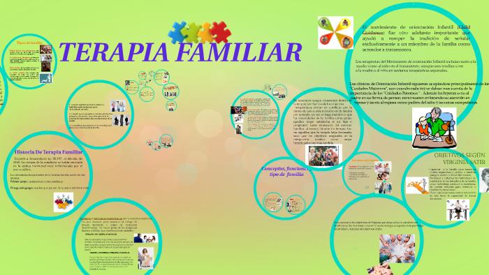 Terapia Familiar By Awilda Lopez Silveriio