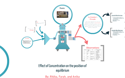 Effect Of Concentration On Position Of Equilibrium By Ritika