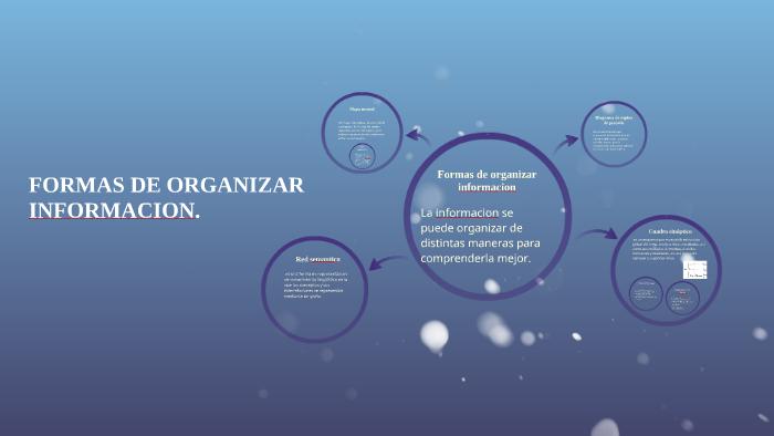 Formas De Organizar Informacion By Paola Ovalle