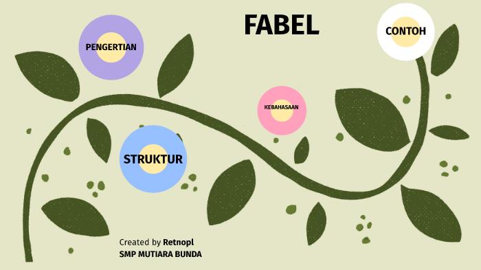 Fabel Retnopl By Retno Lestari On Prezi Next
