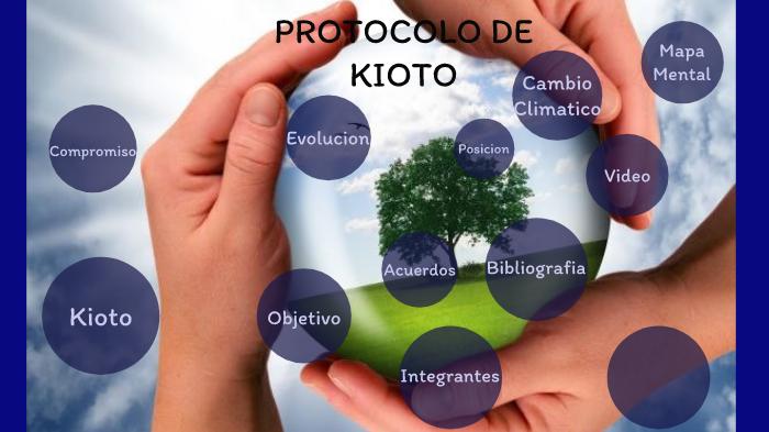 Protocolo De Kioto By Luisa Fernanda Castillo Roncancio