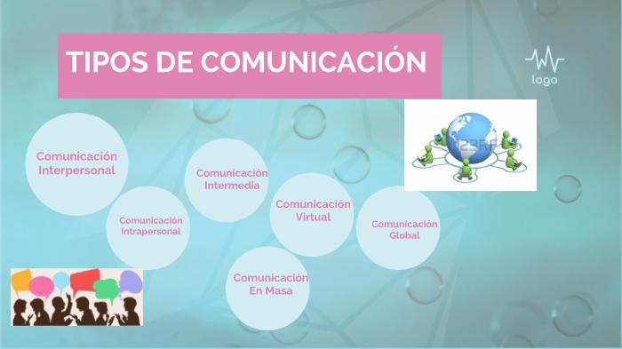 Tipos De Comunicación By Natasha Cedeño Chele