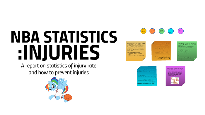 NBA : Injury Statistics by Ayush Gundawar on Prezi