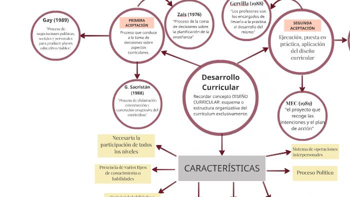 Desarrollo Curricular By Marc Collignon Simó On Prezi
