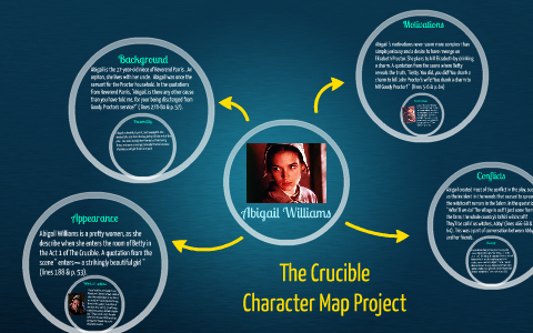 The Crucible Character Map Project by airiz Mangaoil on Prezi on the castle character map, once upon a time character map, english 10 curriculum map, a doll's house character map, taming of the shrew character map, hamlet character map, inherit the wind character map, titus andronicus character map, macbeth character map, king lear character map, a comedy of errors character map, romeo and juliet character map, tempest character map, twelfth night character map, anna karenina character map, importance of being earnest character map, othello character map, a visit from the goon squad character map, a raisin in the sun character map,
