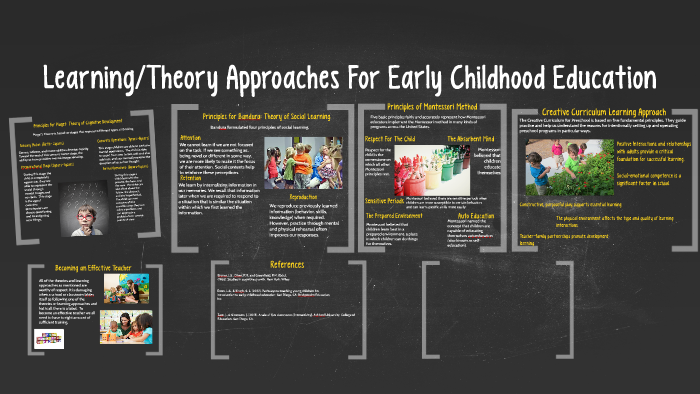Learning/Theory Approaches For Early Childhood Education by