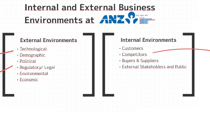 what is the difference between internal and external business environment