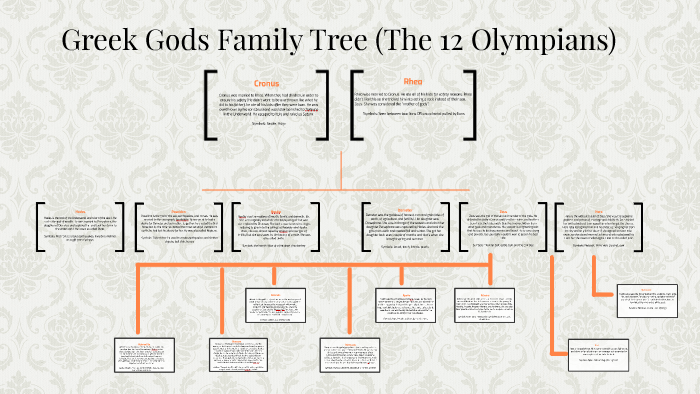 Greek Gods Family Tree The Main 12 By Abigail Daniel Perez