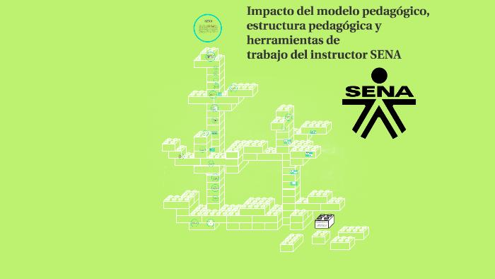 Impacto Del Modelo Pedagógico Estructura Pedagógica Y Herra