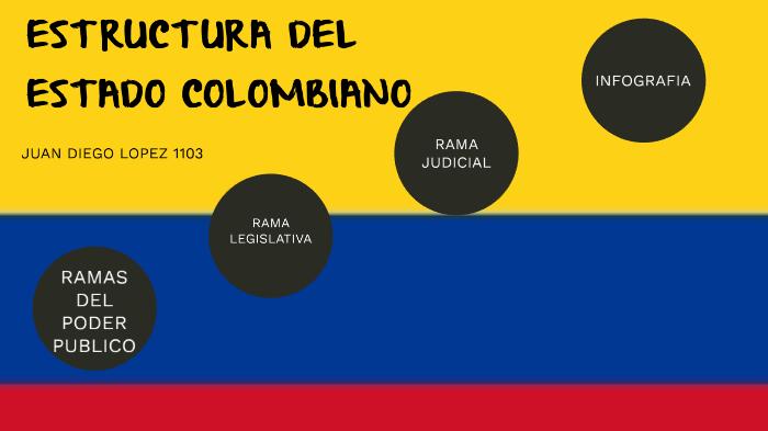 Estructura Del Estado Colombiano By Juan Diego Lopez Penagos