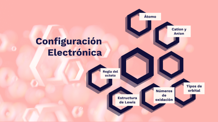 Configuracion Electronica By Luis Angel Pilo Martinez On