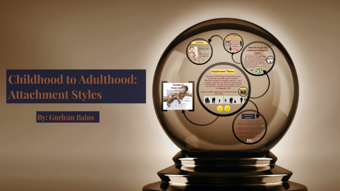 Childhood to Adulthood: Attachment Styles by Gurlean Bains