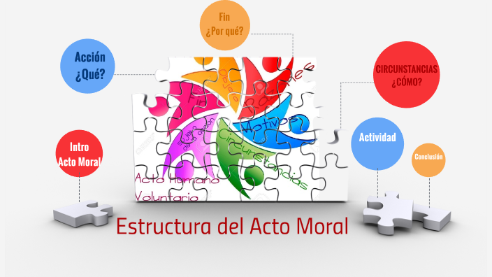 Estructura Del Acto Moral By Martha Garcia On Prezi Next
