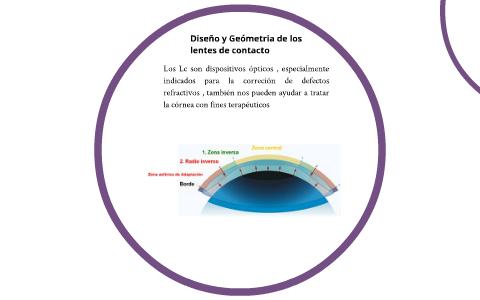 6cb55f151a Diseño y Geometría de los lentes de contacto by on Prezi