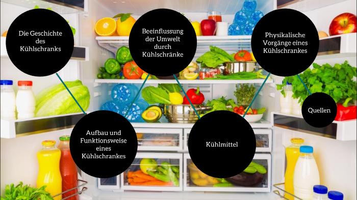 Aufbau Kühlschrank Physik : Kühlschrank physik by nicer typ on prezi next