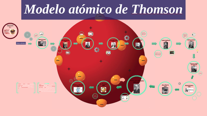 Modelo Atómico De Thomson By Bioquímica Diagnóstica On Prezi