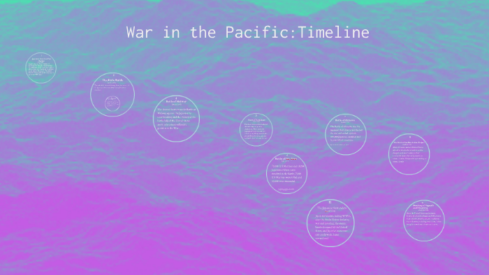 War in the Pacific:Timeline by on Prezi